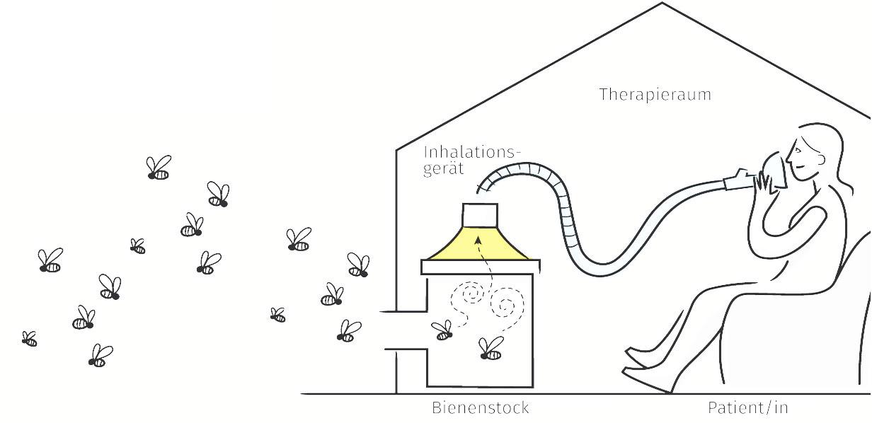 Bienenstockluft Therapie